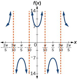 A graph of two periods of a modified secant function. There are four vertical asymptotes all pi/5 apart.