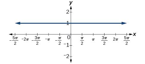 A graph of y=1.