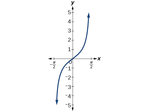 A graph of one period of tangent of x, from -pi/2 to pi/2.