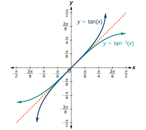 A graph of the functions of tangent of x and arc tangent of x. There is a dotted line at y=x to show the inverse nature of the two functions.