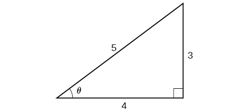 An illustration of a right triangle with an angle theta. Oppostie the angle theta is a side with length 3. Adjacent the angle theta is a side with length 4. The hypoteneuse has angle of length 5.