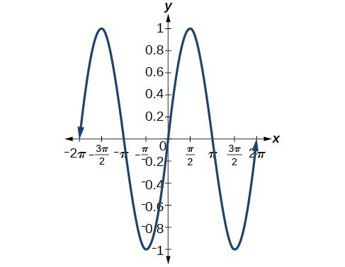 Graph of y=sin(x) from -2pi to 2pi.
