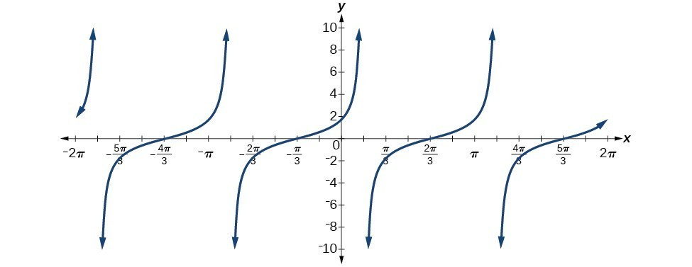 Graph of y=cot(pi/6 - x) from -2pi to pi - in comparison to the usual y=cot(x) graph, this one is reflected across the x-axis and shifted by pi/6.