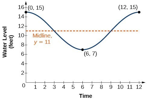 Graph of the function y=4cos(pi/6 t) + 11 from 0 to 12. The midline is y=11, three key points are (0,15), (6,7), and (12, 15).