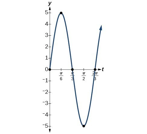 Graph of the function y=5sin(3t) from 0 to 2pi/3. The five key points are (0,0), (pi/6, 5), (pi/3, 0), (pi/2, -5), (2pi/3, 0).