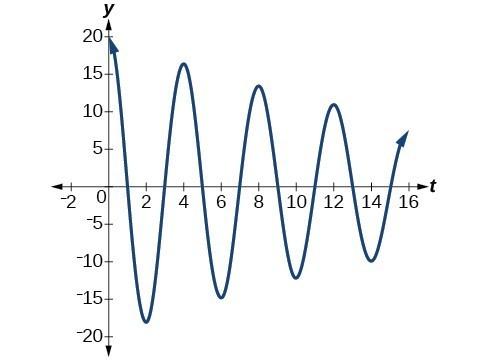 Graph of f(t) = 20(e^(-.05t))cos(pi/2 * t), which begins with a high amplitude and slowly decreases.