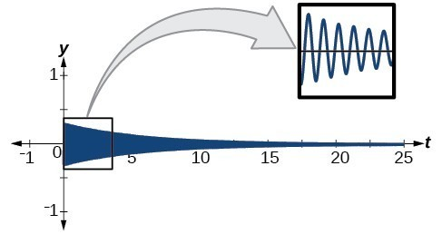 Graph of f(t) = .3e^(-.2t)sin(40pi*t), which has a small amplitude but quickly decreases to the appearance of a straight line. The frequency is so high that, in this scaling, the function looks like a solid shape. The zoom in cut out of the graph shows the actual sinusoidal image of the function.
