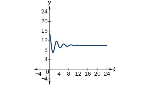 Graph of the function y = -5e^(-.35t)cos(2pi/3 t) + 10 from 0 to 24. It starts out as waves with a high amplitude and decreases to almost a straight line very quickly.