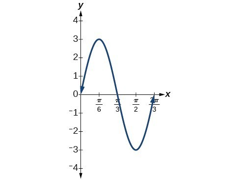 Graph of y=3sin(3x) using the five key points: intervals of equal length representing 1/4 of the period. Here, the points are at 0, pi/6, pi/3, pi/2, and 2pi/3.