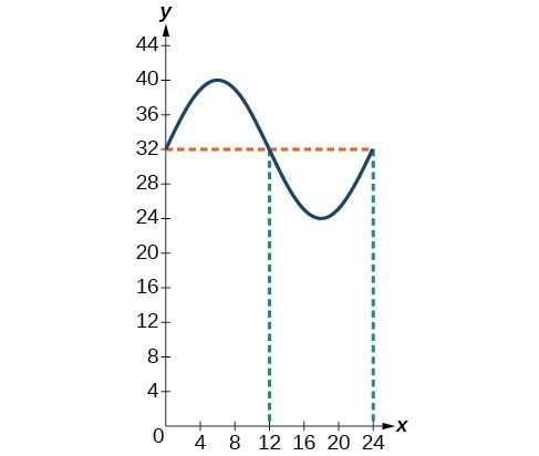 Graph of the function y=8sin(pi/12 t) + 32 for temperature. The midline is at 32. The times when the temperature is at 32 are midnight and noon.