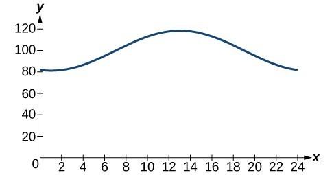 Graph of f(x) = -18cos(x*pi/12) - 5sin(x*pi/12) + 100 on the interval [0,24]. There is a single peak around 12.