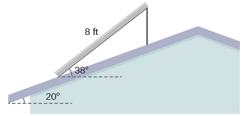 A triangle whose sides are the solar panel, the roof which goes past the solar panel, and the vertical support for the panel. The solar panel side is 8 feet long. There are horizontal dotted lines at the bottom of the solar panel and the bottom of the roof. The angle between the solar panel and the horizontal is 38 degrees. The angle between the roof and the horizontal is 20 degrees.