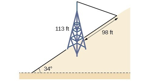 Two triangles, one on top of the other. The bottom triangle is the hill inclined 34 degrees to the horizontal. The second is formed by the base of the tower on the incline of the hill, the top of the tower, and the wire anchor point uphill from the tower on the incline. The sides are the tower, the incline of the hill, and the wire. The tower side is 113 feet and the incline side is 98 feet.