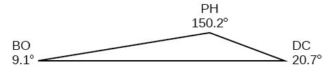 Angle BO is 9.1 degrees, angle PH is 150.2 degrees, and angle DC is 20.7 degrees.