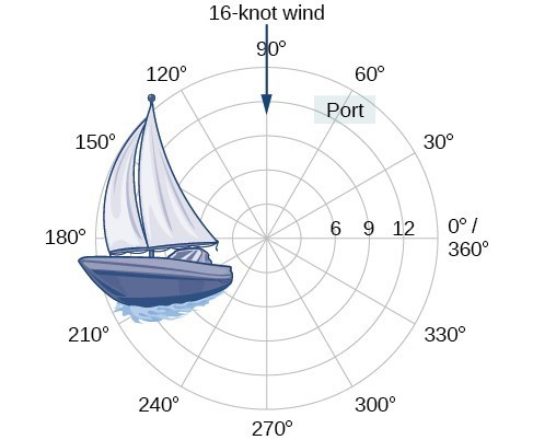 An illustration of a boat on the polar grid.