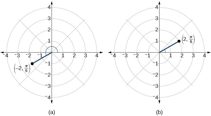 Two polar grids. Points (2, pi/6) and (-2, pi/6) are plotted. They are reflections across the origin in Q1 and Q3.