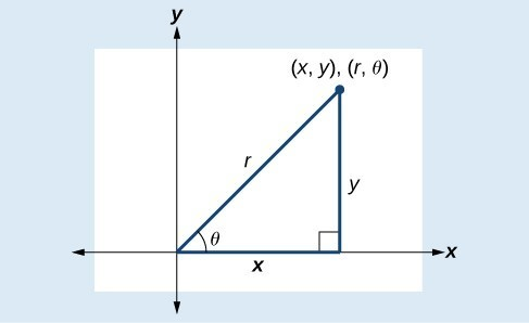 A right triangle with sides x, y, and r on a graph. The side x runs along the x-axis, and the point of the triangle opposite side x is the point (x, y), (r, theta). The side opposite the right angle of the triangle is labeled r. The side y is opposite the angle theta, and the vertex of angle theta is the point (0,0).