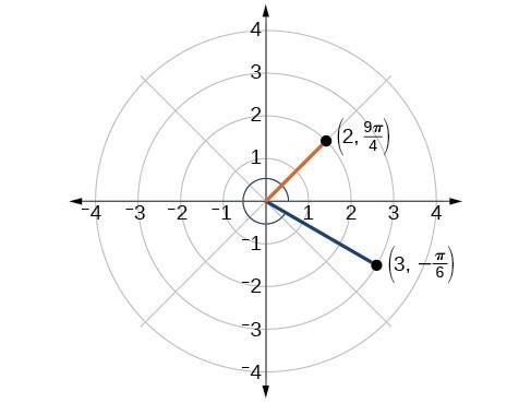 Points (2, 9pi/4) and (3, -pi/6) are plotted in the polar grid.