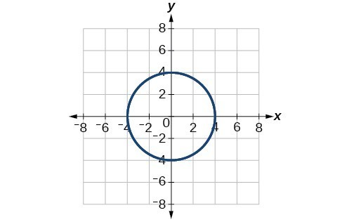 Plot of circle with radius 4 centered at the origin in the rectangular coordinates grid.