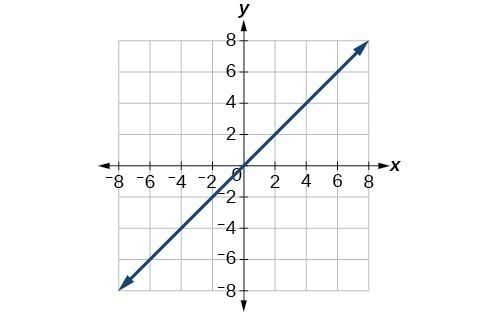 Plot of line y=x in the rectangular coordinates grid.
