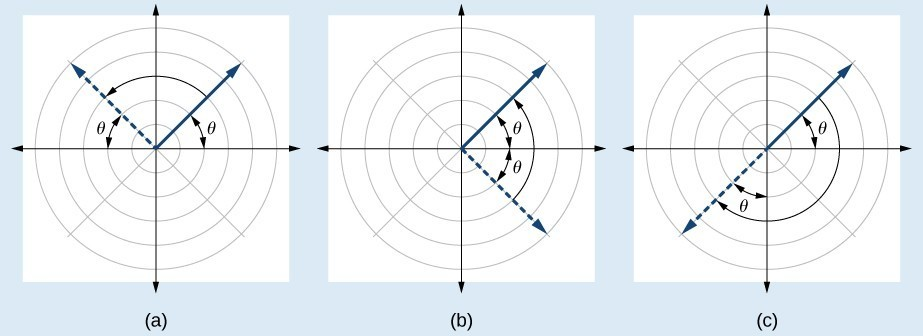 3 graphs side by side. (A) shows a ray extending into Q 1 and its symmetric version in Q 2. (B) shows a ray extending into Q 1 and its symmetric version in Q 4. (C) shows a ray extending into Q 1 and its symmetric version in Q 3. See caption for more information.