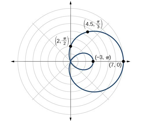 Graph of inner loop limaçon r=2+5cos(theta). Extends to the right. Points on edge plotted are (7,0), (4.5, pi/3), (2, pi/2), and (-3, pi).