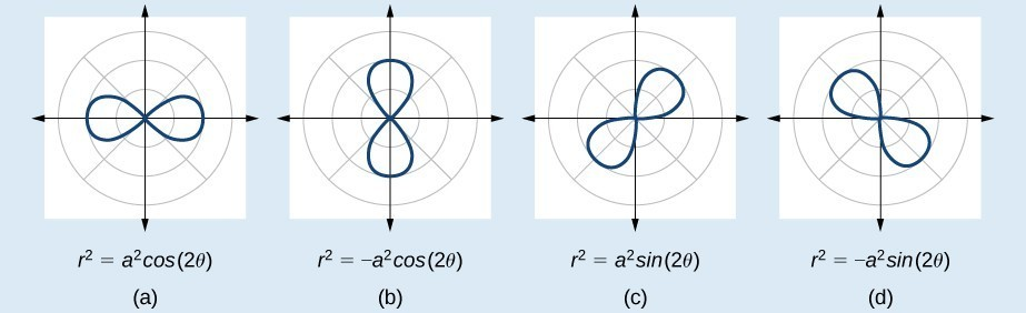 Four graphs of lemniscates side by side. (A) is r^2 = a^2 * cos(2theta). Horizonatal figure eight, on x-axis. (B) is r^2 = - a^2 * cos(2theta). Vertical figure eight, on y axis. (C) is r^2 = a^2 * sin(2theta). Diagonal figure eight on line y=x. (D) is r^2 = -a^2 *sin(2theta). Diagonal figure eight on line y=-x.