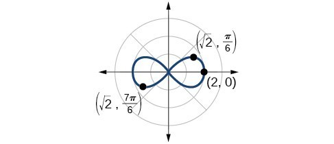Graph of r^2 = 4cos(2theta). Horizontal lemniscate, along x-axis. Points on edge plotted are (2,0), (rad2, pi/6), (rad2 7pi/6).