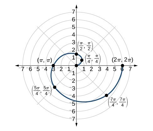 Graph of Archimedes' spiral r=theta over [0,2pi]. Starts at origin and spirals out in one loop counterclockwise. Points (pi/4, pi/4), (pi/2,pi/2), (pi,pi), (5pi/4, 5pi/4), (7pi/4, pi/4), and (2pi, 2pi) are marked.