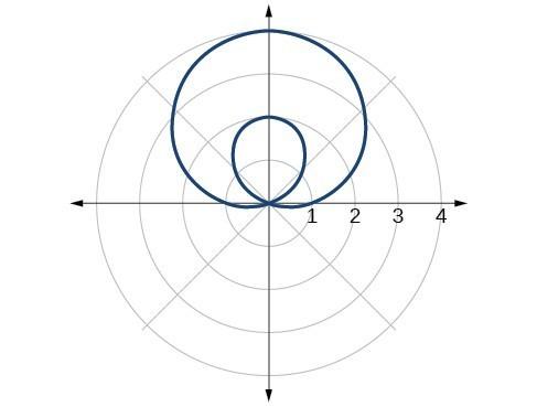 Graph of given inner loop/two-loop limaçon