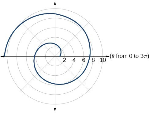 Graph of given equation. Similar to original Archimedes' spiral.