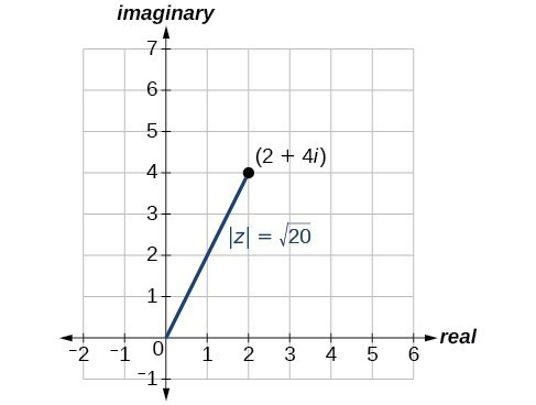 Plot of 2+4i in the complex plane and its magnitude, |z| = rad 20.