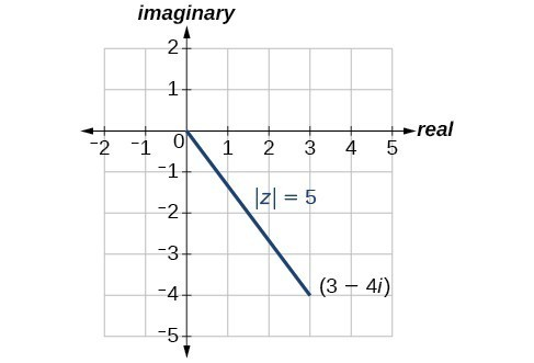 Plot of (3-4i) in the complex plane and its magnitude |z| =5.