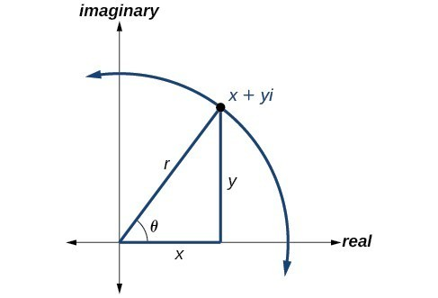Triangle plotted in the complex plane (x axis is real, y axis is imaginary). Base is along the x/real axis, height is some y/imaginary value in Q 1, and hypotenuse r extends from origin to that point (x+yi) in Q 1. The angle at the origin is theta. There is an arc going through (x+yi).