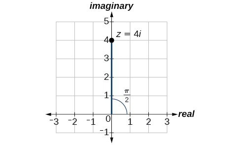 Plot of z=4i in the complex plane, also shows that the in polar coordinate it would be (4,pi/2).