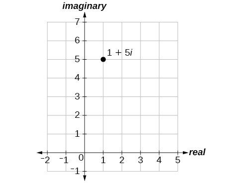 Plot of 1+5i in the complex plane (1 along the real axis, 5 along the imaginary axis).