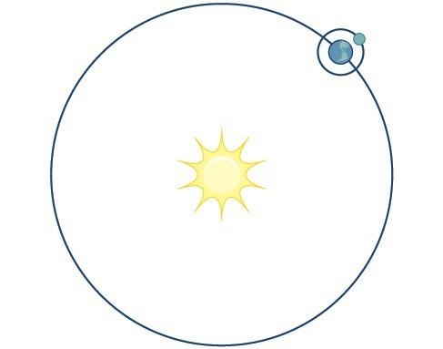 Illustration of a planet's circular orbit around the sun.