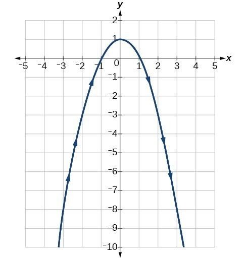 Graph of given downward facing parabola.