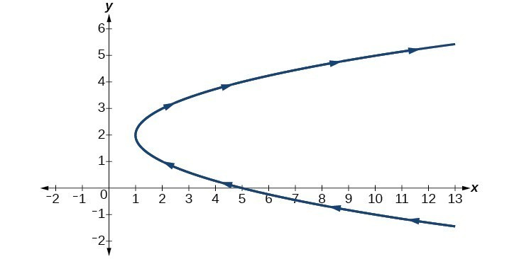Graph of given sideways (extending to the right) parabola.
