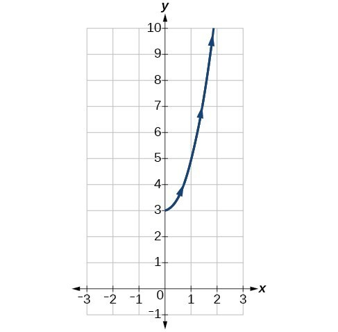 Graph of the given parametric equations with the restricted domain - it looks like the right half of an upward opening parabola.