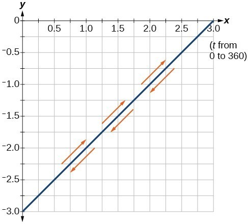 Graph of the given equations- line from (0, -3) to (3,0). It is traversed in both directions, positive and negative slope.