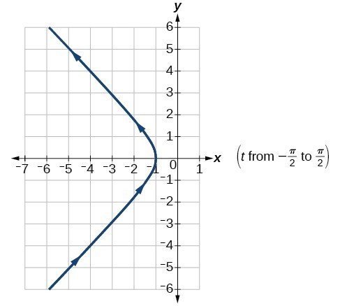 Graph of the given equations- the left half of a hyperbola with diagonal asymptotes