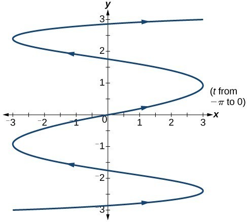 Graph of the given equations - vertical periodic trajectory