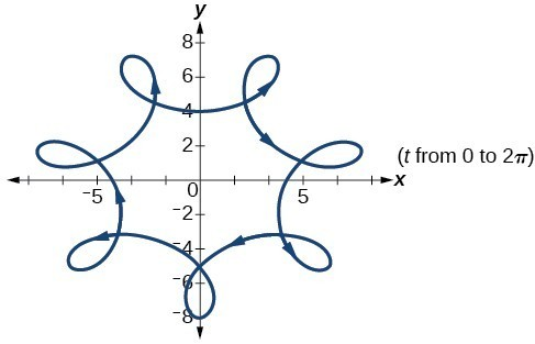 Graph of the given equations - a hypocycloid