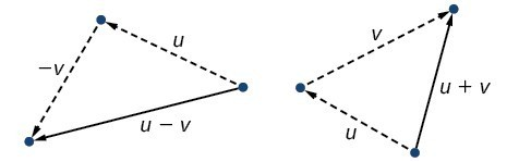 Diagrams of vector addition and subtraction.