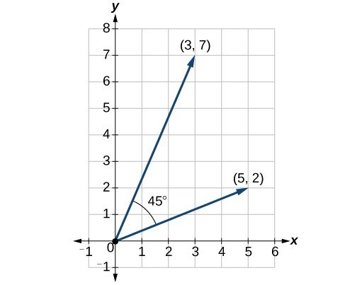 Plot showing the two position vectors (3,7) and (5,2) and the 45 degree angle between them.