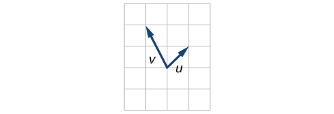 Plot of vectors u and v extending from the same origin point. In terms of that point, u goes to (1,1) and v goes to (-1,2).