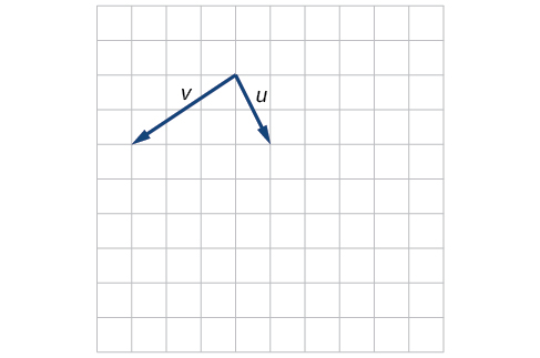 Plot of the vectors u and v extending from the same point. Taking that base point as the origin, u goes from the origin to (1,-2) and v goes from the origin to (-3,-2).