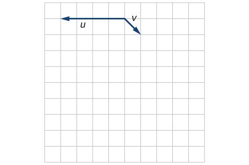 Plot of the vectors u and v extending from the same point. Taking that base point as the origin, u goes from the origin to (-4,0) and v goes from the origin to (1,-1).