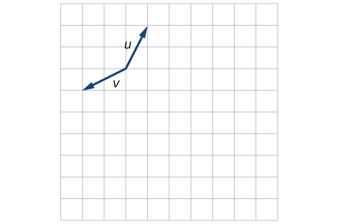 Plot of the vectors u and v extending from the same point. Taking that base point as the origin, u goes from the origin to (1,2) and v goes from the origin to (-2,1).
